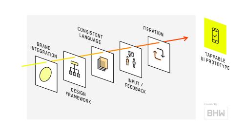 small resolution of mobile app process ui design diagram