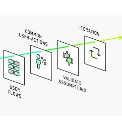 mobile app process ux design diagram [ 1280 x 711 Pixel ]