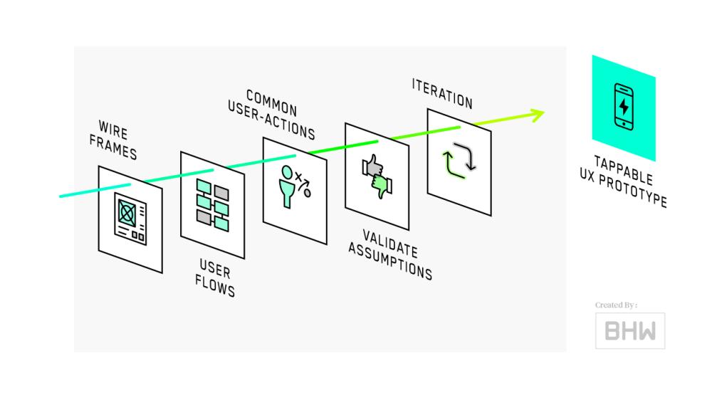 medium resolution of mobile app process ux design diagram