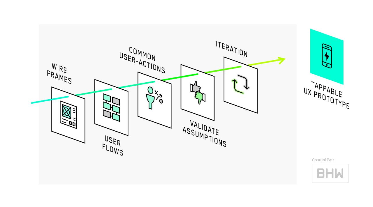 hight resolution of mobile app process ux design diagram