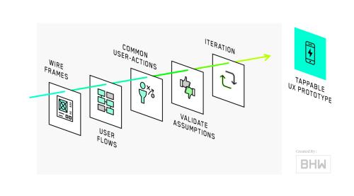 small resolution of mobile app process ux design diagram