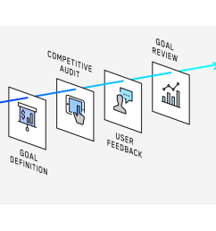 mobile app process strategy diagram [ 1280 x 711 Pixel ]