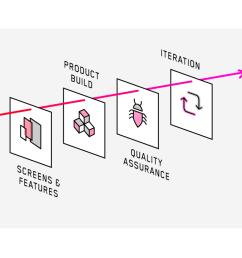 mobile app process development diagram [ 1280 x 711 Pixel ]