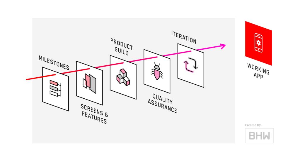medium resolution of mobile app process development diagram