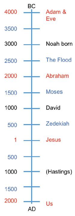 time-line História da Bíblia - Criando uma linha do tempo