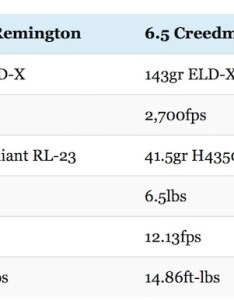 vs creedmoor winchester recoil also the results might surprise you big rh thebiggamehuntingblog