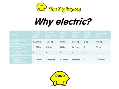 The Big Lemon Sustainable Bus Services & Eco Coach Hire - Electric Buses 2016