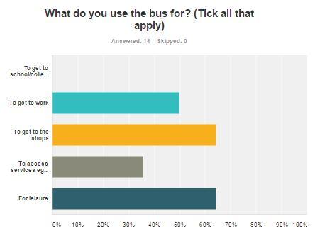 Brighton & Hove Bus Services - Route 52 passenger survey: use