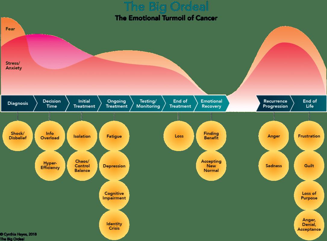 Cancer Emotions