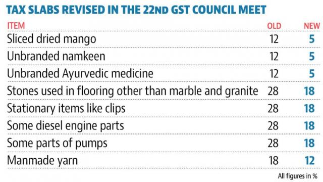 Revides Tax Slab in GST Council   The Bihar News
