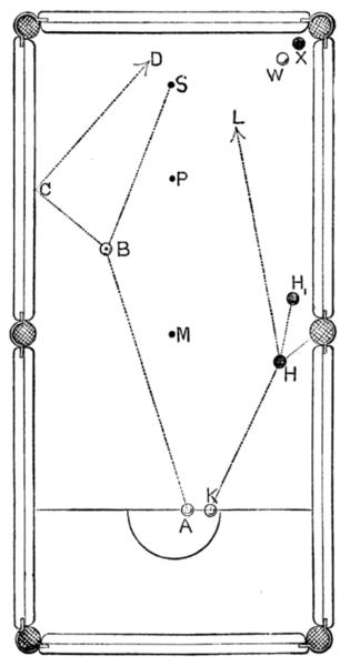Billiard Table Diagram