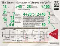 The Time and Geography of Romeo and Juliet [infographic]