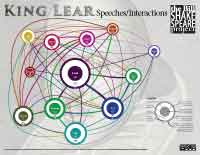 King Lear: Speeches/Interactions (click for watermarked view; available for purchase at Teachers Pay Teachers)