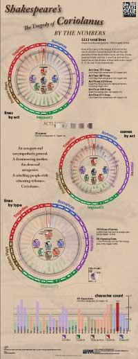 Numerical breakdown of Coriolanus (thumbnail jpg; click for full size)