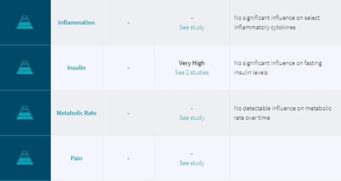 Examine.com - Level of Evidence 10