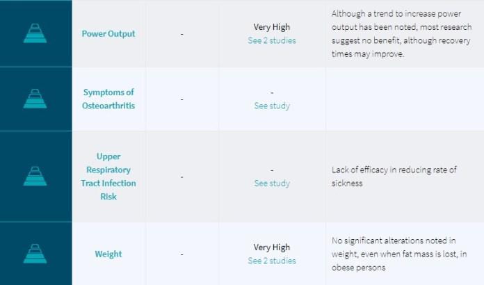 Examine.com - Level of Evidence 11