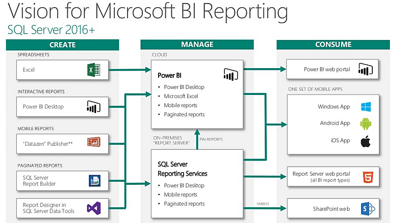 Power BI roadmap