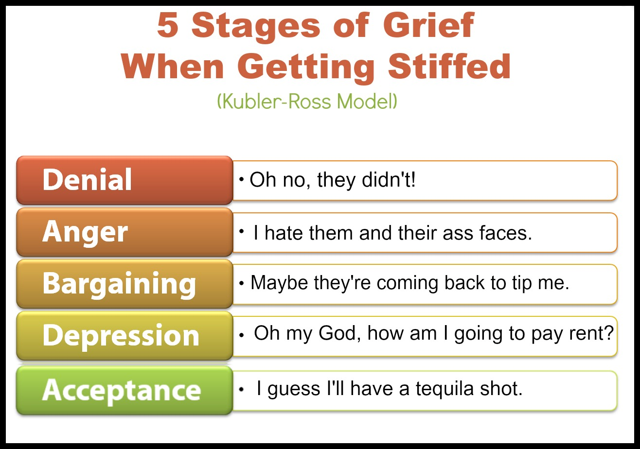 5 Stages Of Grief When You Get Stiffed