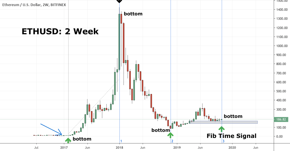 Fr5kDK - Ethereum (ETH): Our Favorite Chart