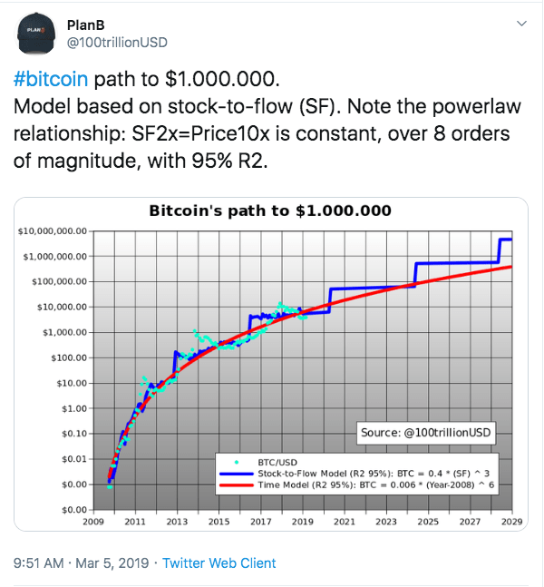 Plan B's SF model for Bitcoin