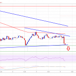 xuT5GV 150x150 - Bitcoin (BTC) Price Poised for Declines Unless It Breaks $9K