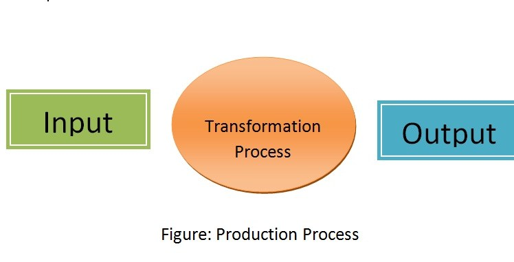 What is Operations Management? Operations Management Definition