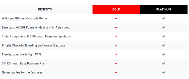 AirAsia Card Benefits.PNG