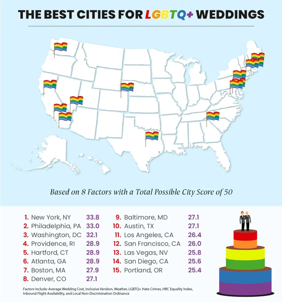 The best cities in the U.S. for LGBTQ+ weddings