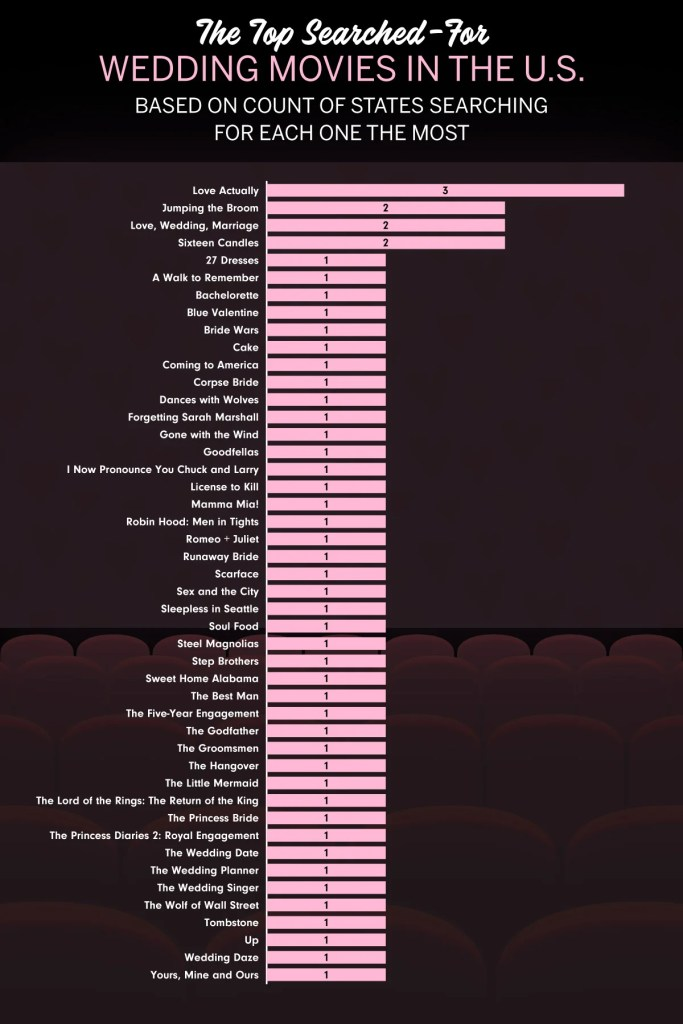 The Top Searched-For Wedding Movies in the US