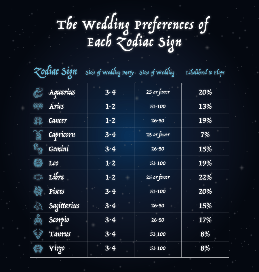 The Wedding Preference of Each Zodiac Sign Chart