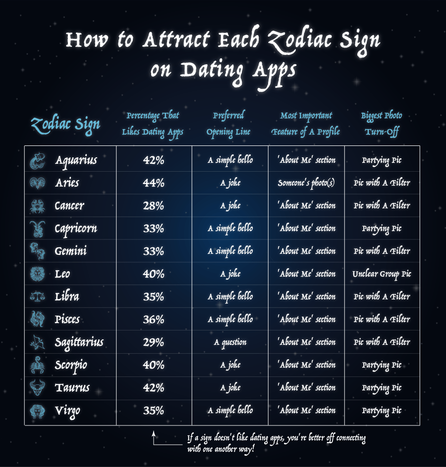 How to Attract Each Zodiac Sign on Dating Apps Chart