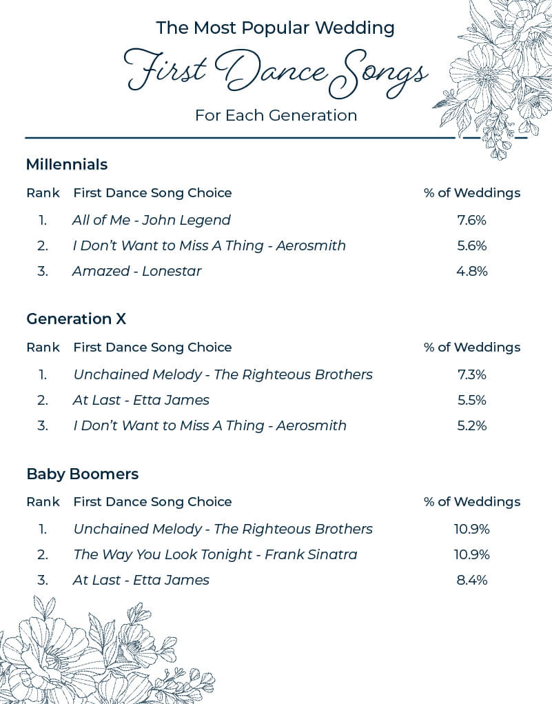 Most popular wedding first dance songs for millennials, generation x, baby boomers