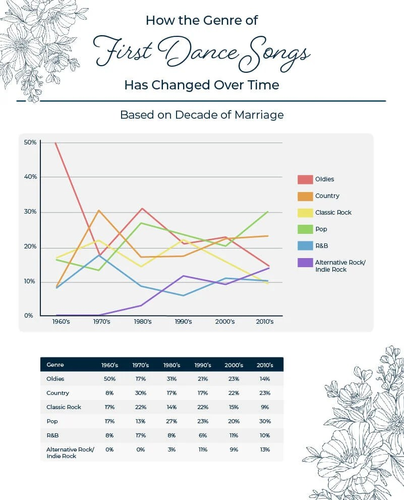 The most popular wedding first dance song genre by decade