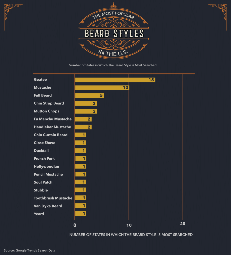 Horizontal bar chart outlining the most popular beard styles in the United States based on top beard styles searched.