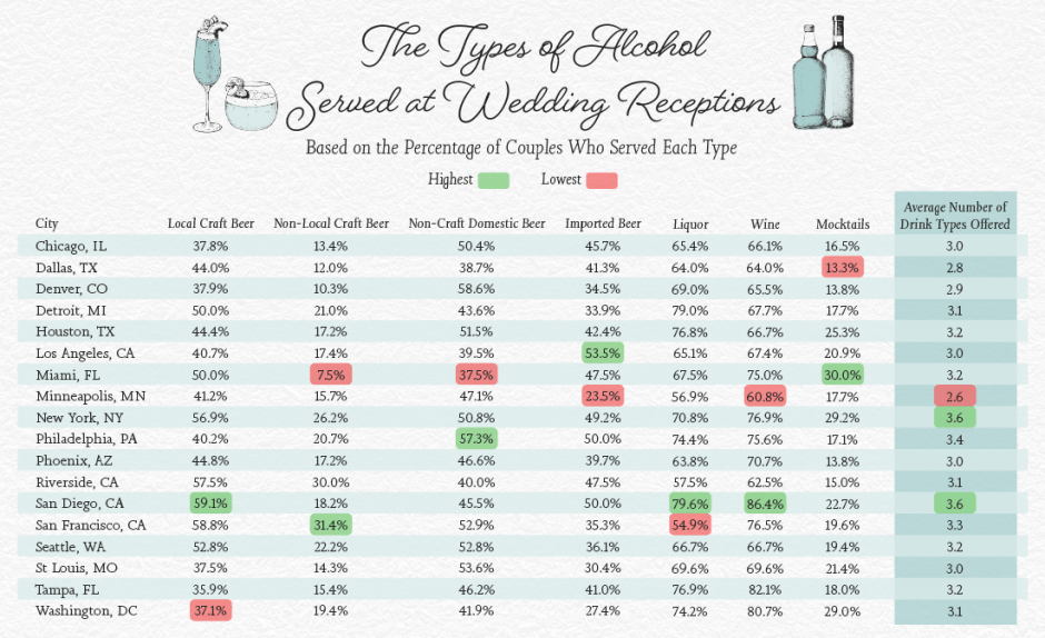 Chart showing the types of alcohol served at wedding reception bars