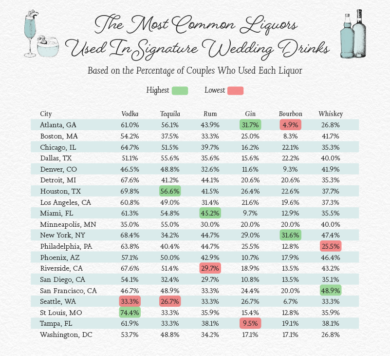 Chart showing which liquors are used in signature wedding cocktails