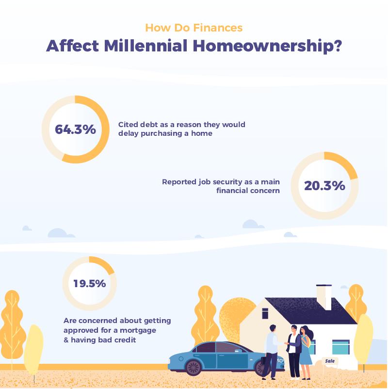 How Do Finances Affect Millennial Homeownership Infographic
