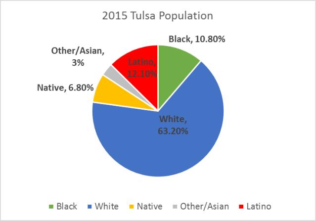 Tulsa2015pie