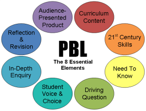 8 essential elements of pbl white tight