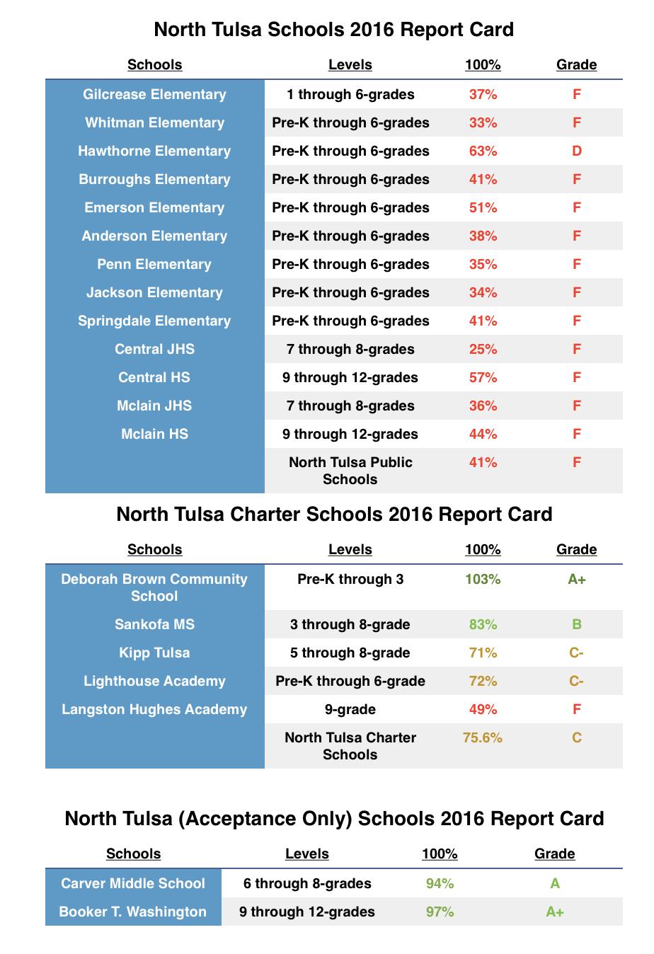 North Tulsa 2016 Report Card.jpg