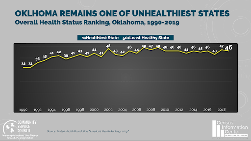 unhealthiest states oklahoma state ranking health community service council