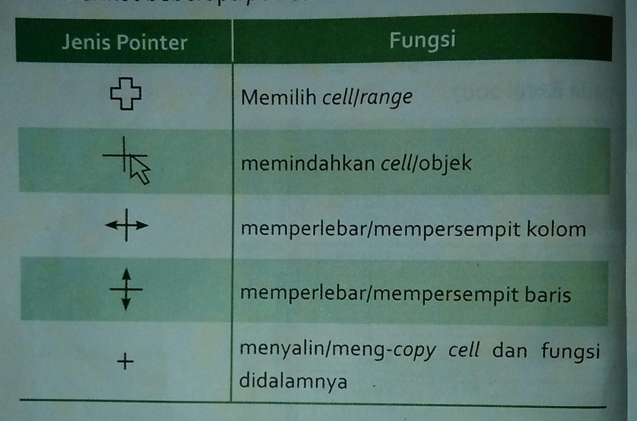 Pengertian Sel Pada Microsoft Excel