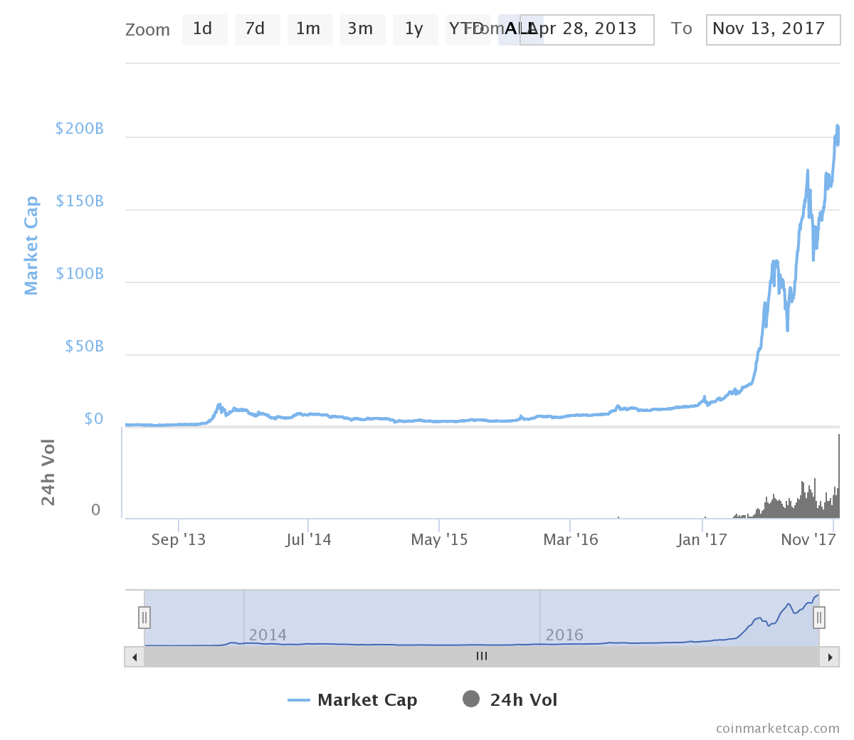 market cap of all cryptocurrencies