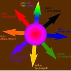 Diagram Of The Planets In Order 95 Wrangler Radio Wiring Chaos Magic And Pagan Year | Blog Baphomet
