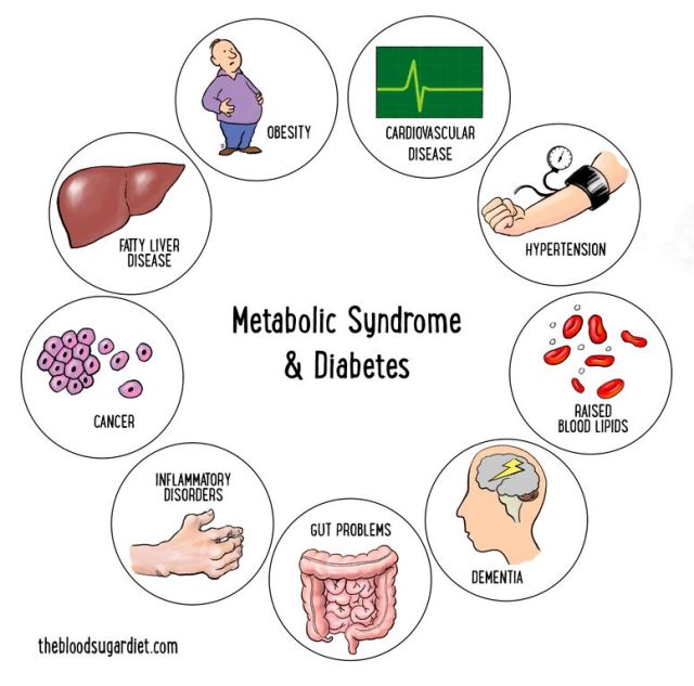 metabolic syndrome images to print