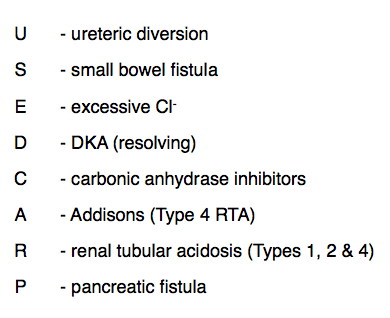 Causes of non-anion gap metabolic acidosis