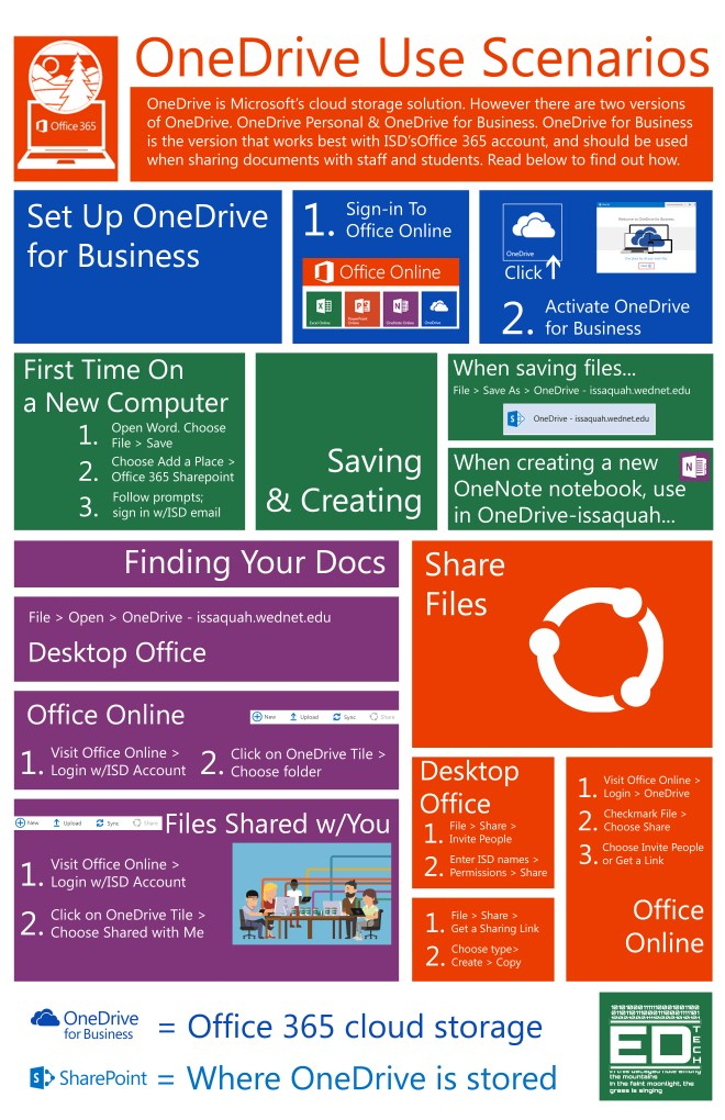 OneDrive Use Cases