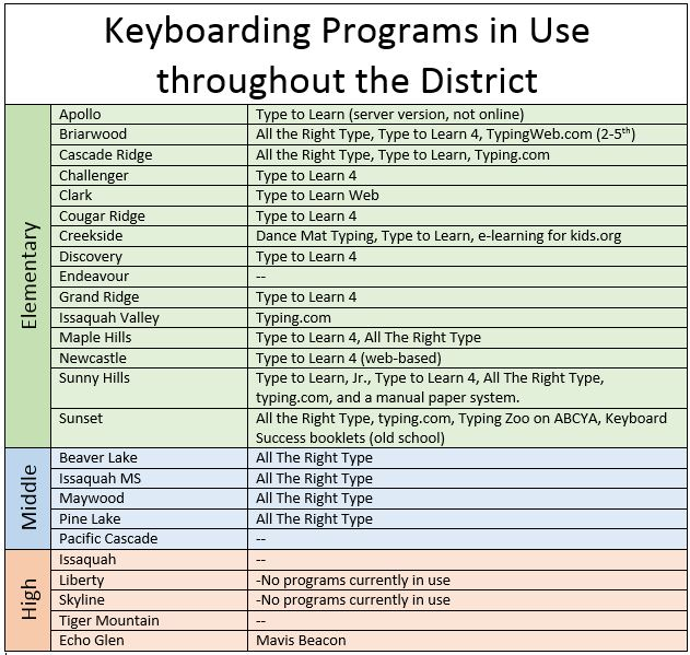 Keyboarding 101! – BITS AND PIECES