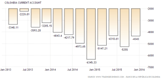 Colombia current account deficit