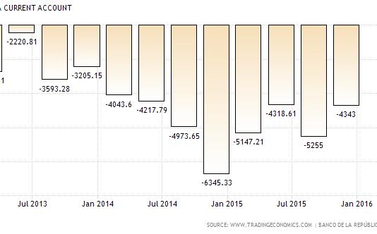 Colombia current account deficit